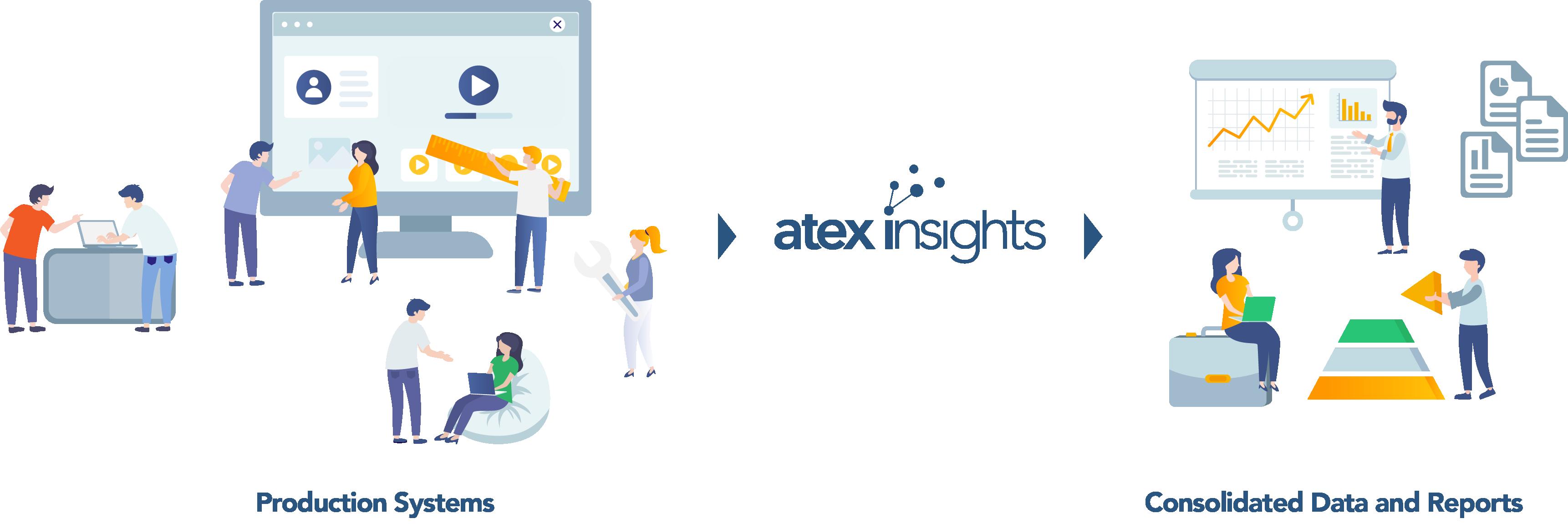 insights workflow