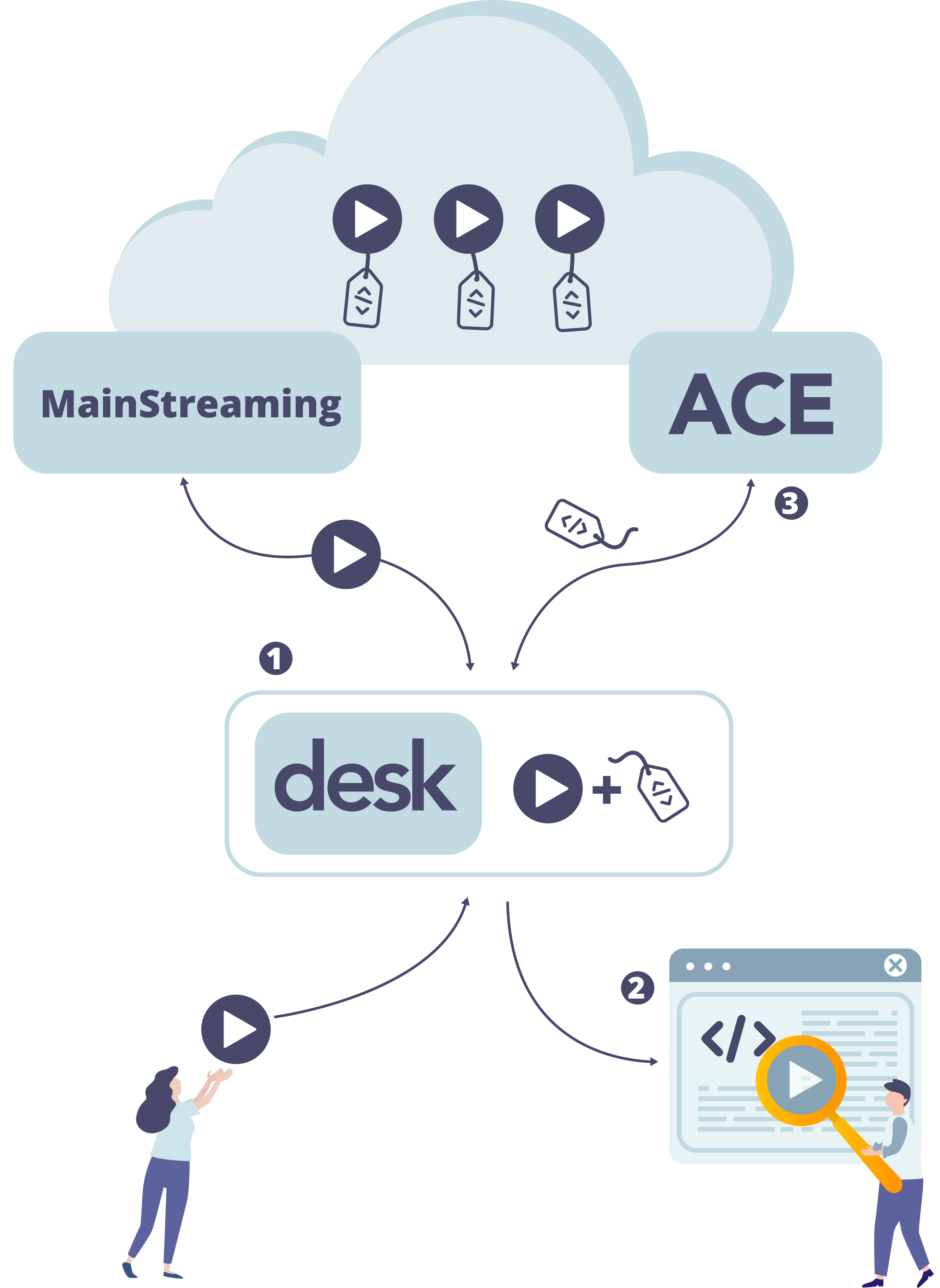 Atex and MainStreaming workflow